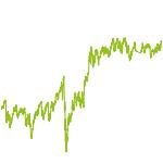 wikifolio-Chart: KFK Langfristig Large/Mega Caps