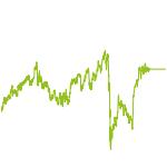 wikifolio-Chart: CAPE-Strategie von R. Shiller