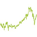 wikifolio-Chart: Geldsäckle