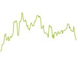 wikifolio-Chart: Tiefphase