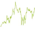 wikifolio-Chart: Dividends by Alex