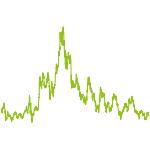 wikifolio-Chart: Monatsbeste