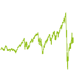 wikifolio-Chart: S&P 500 Werte - 38 Tage Trading