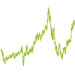 wikifolio-Chart: Get Rich Or Die Buying