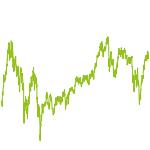 wikifolio-Chart: 4 Säulen der Performance