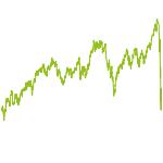 wikifolio-Chart: LYNN Long Term Mix