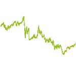 wikifolio-Chart: Global stock-picking