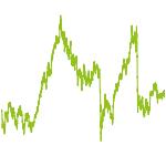 wikifolio-Chart: Unterbewertete Titel & Trends