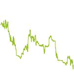 wikifolio-Chart: DAX Runner