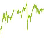 wikifolio-Chart: Dividendenperlen+Gebertstrategie