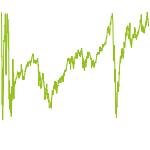 wikifolio-Chart: Test Index