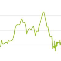 wikifolio-Chart: Hipezag