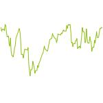 wikifolio-Chart: new economy + traditional
