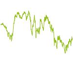 wikifolio-Chart: Antizyklische Investments
