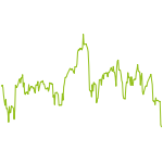 wikifolio-Chart: Chancen ohne Grenzen!