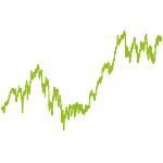 wikifolio-Chart: Dividendenperlen Welt