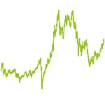 wikifolio-Chart: pear01