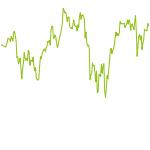 wikifolio-Chart: Schildkroetenlauf