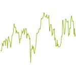 wikifolio-Chart: Aktien-KNOwHOW
