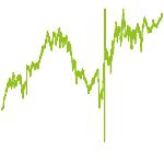 wikifolio-Chart: Aktien aus Familienunternehmen