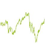 wikifolio-Chart: Gegenwart trifft Zukunft