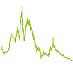wikifolio-Chart: Green Future: Cannabis