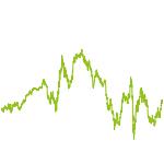 wikifolio-Chart: PURE SHORES