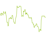 wikifolio-Chart: Rule of 40