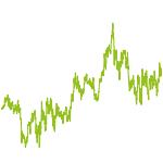 wikifolio-Chart: Automobil Aktien