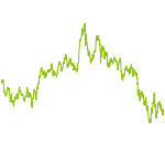wikifolio-Chart: AUTOMOTIVE & INDUSTRIE 4.0 & IoT