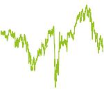 wikifolio-Chart: Low Perfo DAX