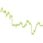 wikifolio-Chart: Teuflische Branchen