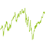 wikifolio-Chart: Gewagt Bezahlt