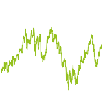 wikifolio-Chart: O.K. Sustainable development