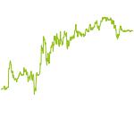 wikifolio-Chart: US&WW Chance