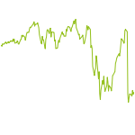wikifolio-Chart: Qx45678