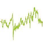 wikifolio-Chart: Metzger_CSM