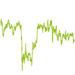 wikifolio-Chart: Dividenden-Stars langfristig