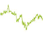 wikifolio-Chart: FollowTrader