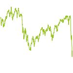 wikifolio-Chart: Grünes Geld Gender