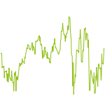wikifolio-Chart: Finanz Konzept Consistent Growth
