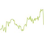 wikifolio-Chart: AKTIEN-WERTE UND HEBELPRODUKTE