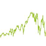 wikifolio-Chart: Trendauto