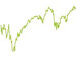 wikifolio-Chart: Low-Risk
