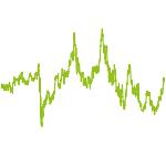 wikifolio-Chart: Piotroski und Trendstabilitaet