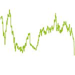 wikifolio-Chart: Gute-Laune-Depot