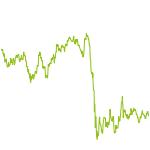 wikifolio-Chart: Tom Turbo