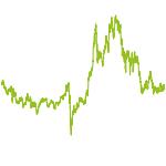 wikifolio-Chart: Aufstrebende Branchen