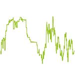 wikifolio-Chart: StarInvest - hoch spekulativ