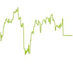 wikifolio-Chart: Test DAX/Gold